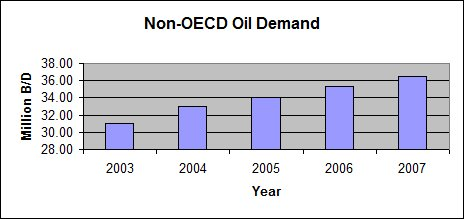 Non_oecd_oil_demand