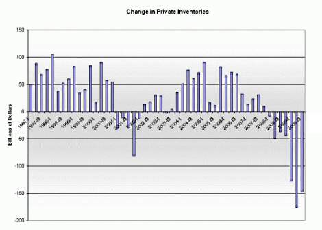 Change_in_private_inventories