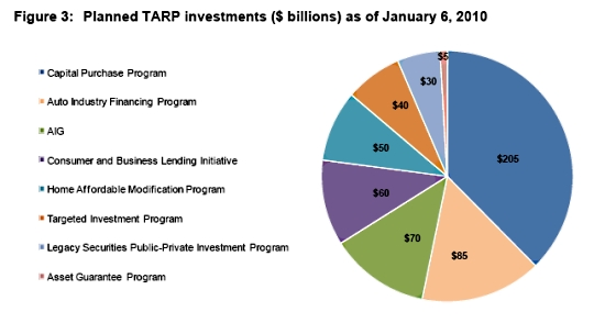 Tarp_planned_investments