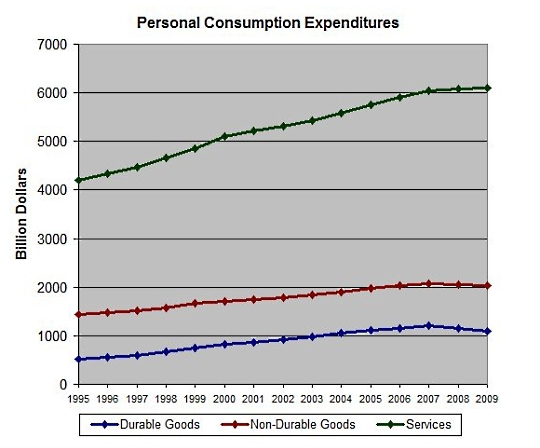 Personal_consumption_expenditures_edit