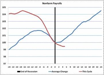 Nonfarm_payrolls_nber_hester