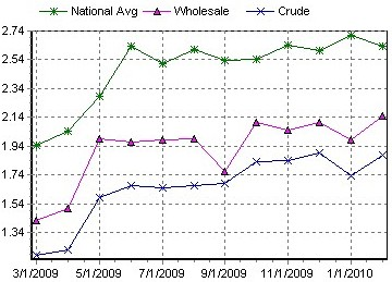 Aaa_gasoline_prices