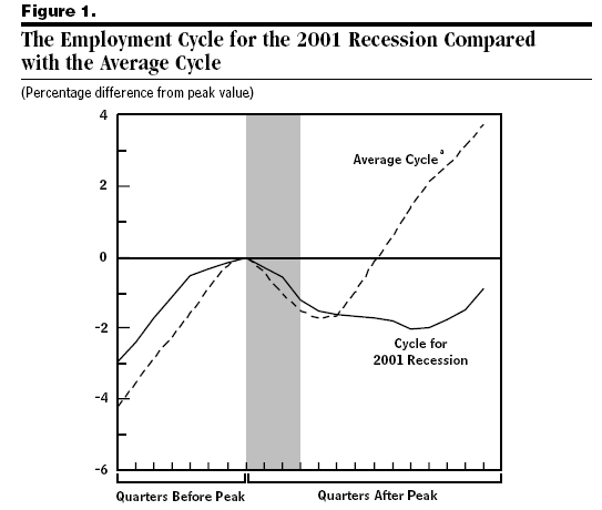 When Will Full Employment Come Again?