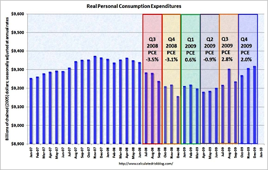 Real_pce_expenditures_update