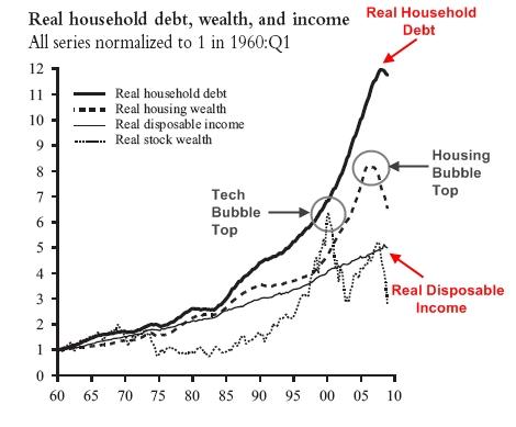 Real_household_debt_simple