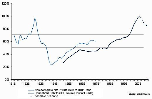 Household_debt_to_GDP