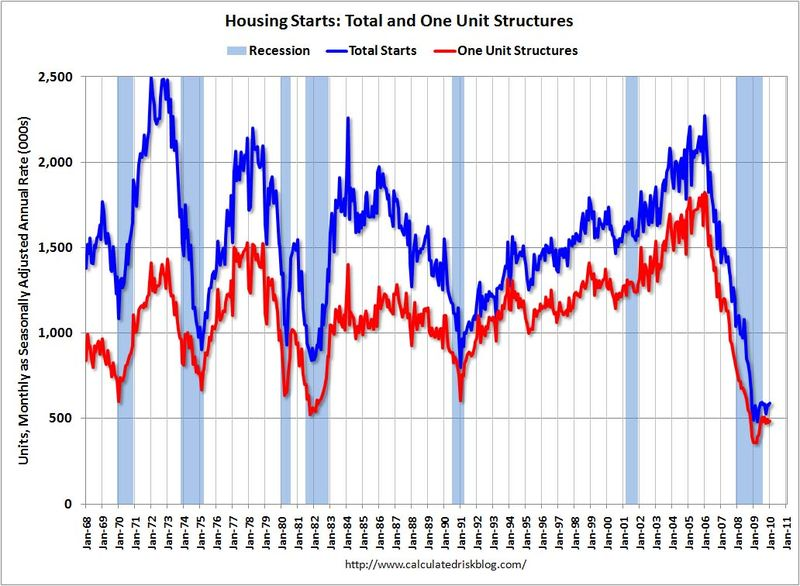 Housing_starts_historical