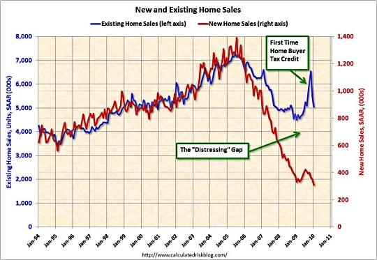 Distressing_housing_gap