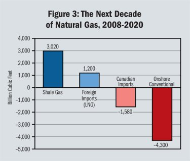 Natural_gas_next_decade