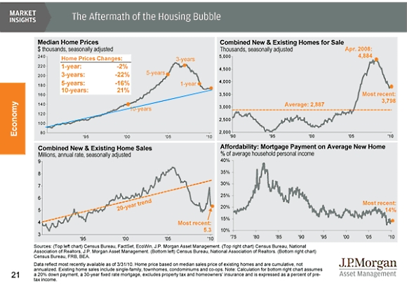 Aftermath_of_housing_bubble_edit
