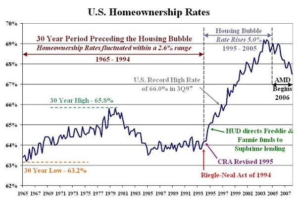 Homeownership_rates