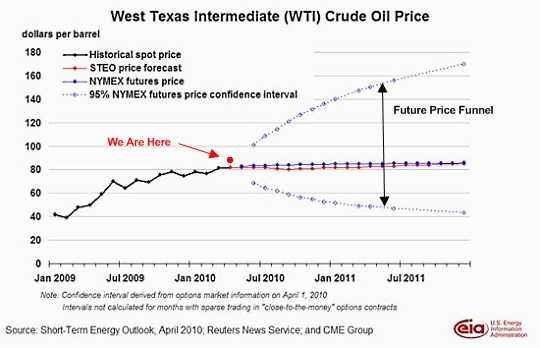 Wti_oil_price_apr_10