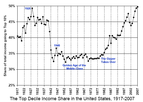 Wealthy_top_10_percent_income
