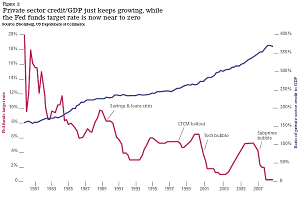 Fed_funds_credit_gdp_ratio