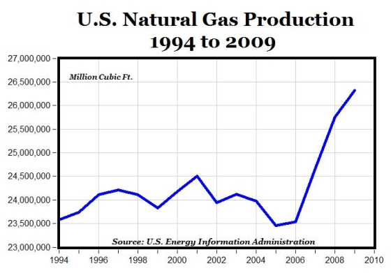 Eia_natural_gas_production