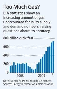 Overstated_natural_gas_production