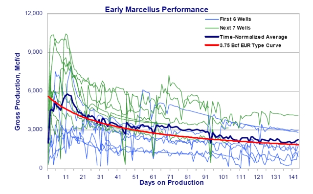 Early_marcellus_performance