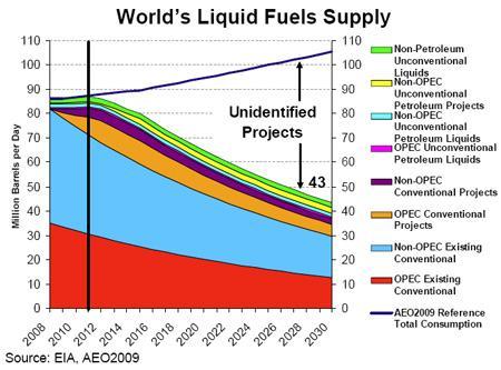 Eia_worlds_liquid_fuels_supply
