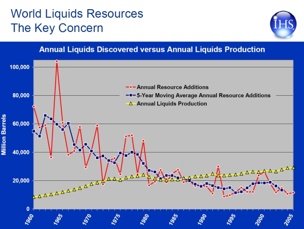 Ihs_oil_discoveries