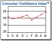 Consumer_confidence_index