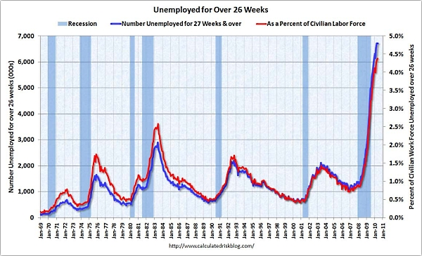 Unemployed_longer_than_26_weeks