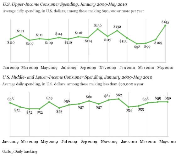 Gallup_spending_by_income