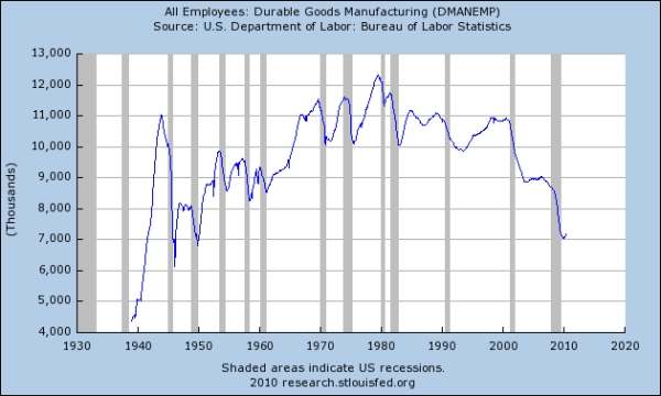 Durable_goods_employees