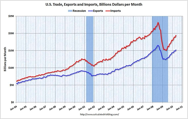 Trade_deficit_may_2010