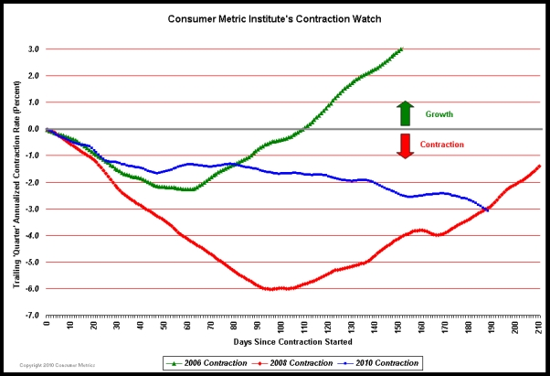 Cmi_2010_contraction_watch