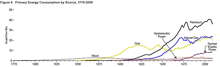 Us_energy_consumption_by_source