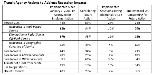 Transit_recession_impacts