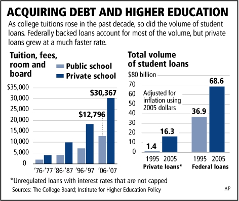 Student_loan_growth