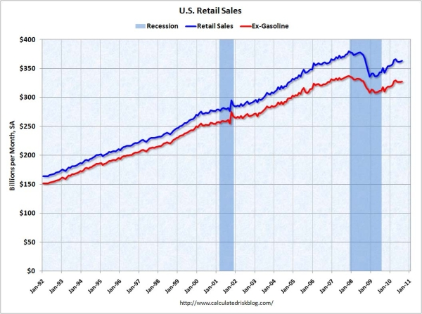 Us_retail_sales_aug_2010