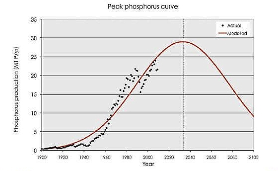 Peak_phosphorus