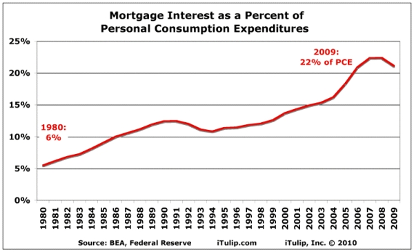 Mortgage_interest_percent_update