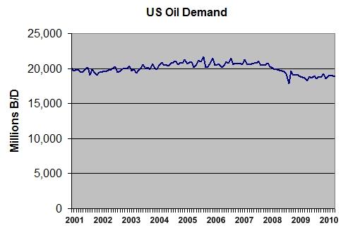 Us_oil_demand_2000_2010