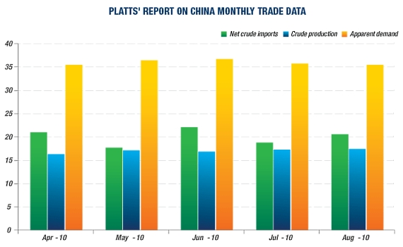 Oil_demand_china_platts