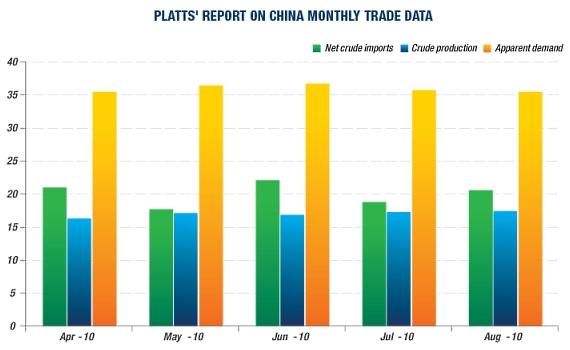 Oil_demand_china_platts