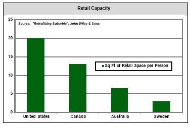 Retail_space_per_capita