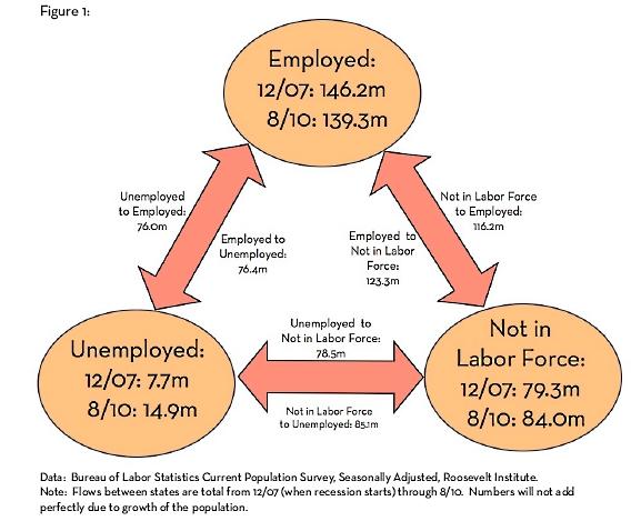 Labor_market_since_2007