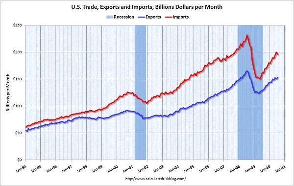 Trade_deficit_july_2010