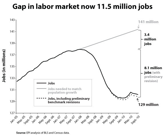 Gap_in_labor_market