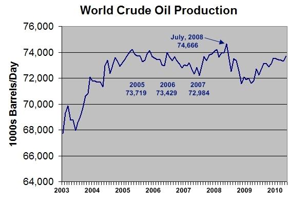 World_crude_oil_production_edit2