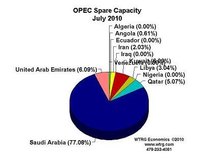 Wtrg_opec_spare-capacity