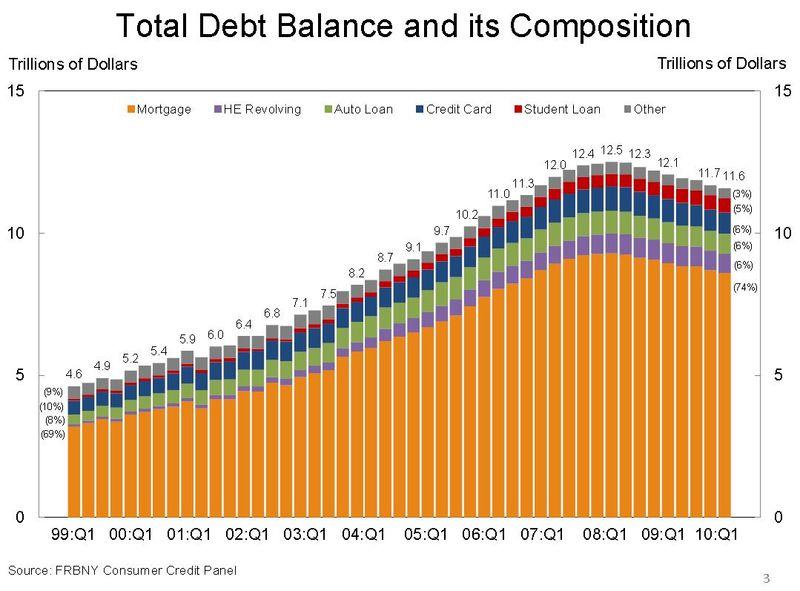 Total_household_debt_balance_q3_2010