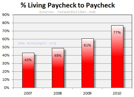 Living_paycheck_to_paycheck
