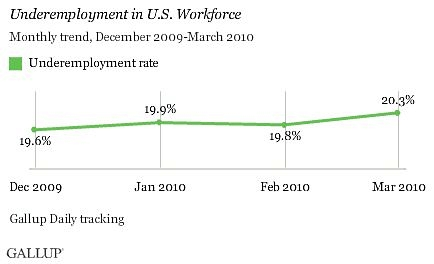Gallup_underemployment_march