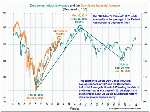 Stocks_panic_of_1907