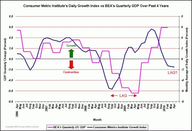 Consumer_metrics_daily_growth_index