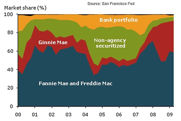 Mortgage_market_share